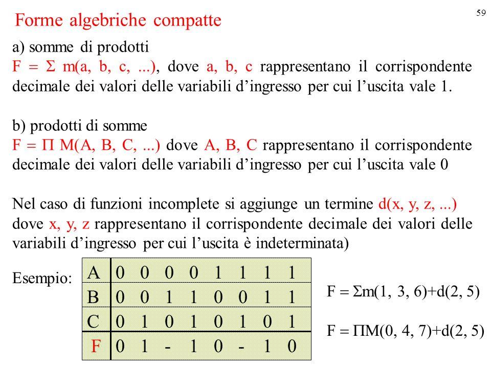 59 Forme algebriche compatte Esempio: a) somme di prodotti F m(a, b, c,...), dove a, b, c rappresentano il corrispondente decimale dei valori delle variabili dingresso per cui luscita vale 1.