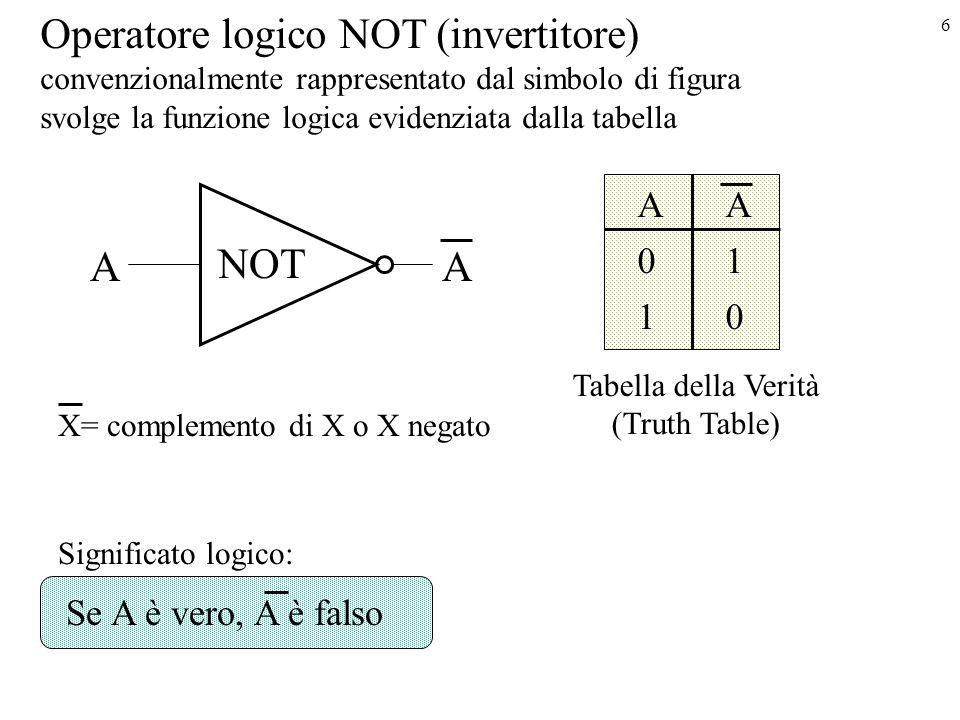 6 Operatore logico NOT (invertitore) convenzionalmente rappresentato dal simbolo di figura svolge la funzione logica evidenziata dalla tabella AA AA 01 10 NOT Tabella della Verità (Truth Table) Significato logico: Se A è vero, A è falso X= complemento di X o X negato