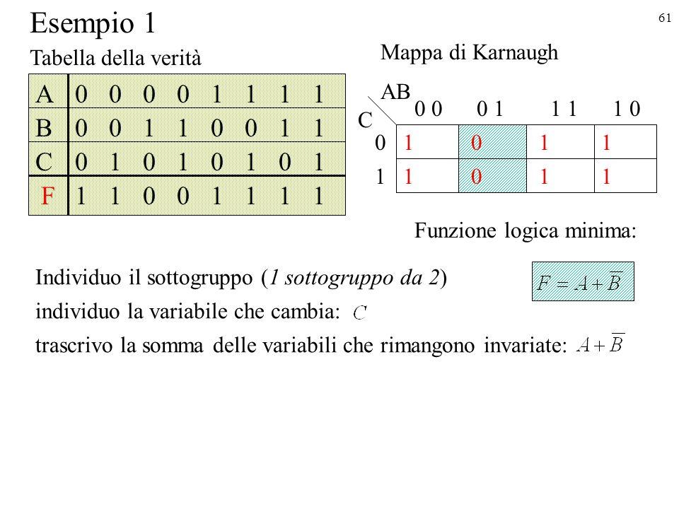 61 1 1 1 0 00 0 1 1 0 11 01 1 1 AB C A B F C 0 0 1 0 0 0 1 1 0 1 0 0 0 1 0 1 1 0 1 0 1 0 1 1 1 1 1 0 1 1 1 1 Tabella della verità Mappa di Karnaugh Individuo il sottogruppo (1 sottogruppo da 2) individuo la variabile che cambia: trascrivo la somma delle variabili che rimangono invariate: Funzione logica minima: Esempio 1