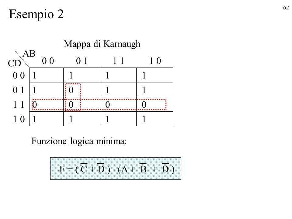 62 Esempio 2 0 1 1 1 0 1 0 1 1 0 11 01 1 1 AB CD 0 1 0 1 0 1 0 1 1 1 0 Mappa di Karnaugh Funzione logica minima: F = ( C + D ) · (A + B + D )