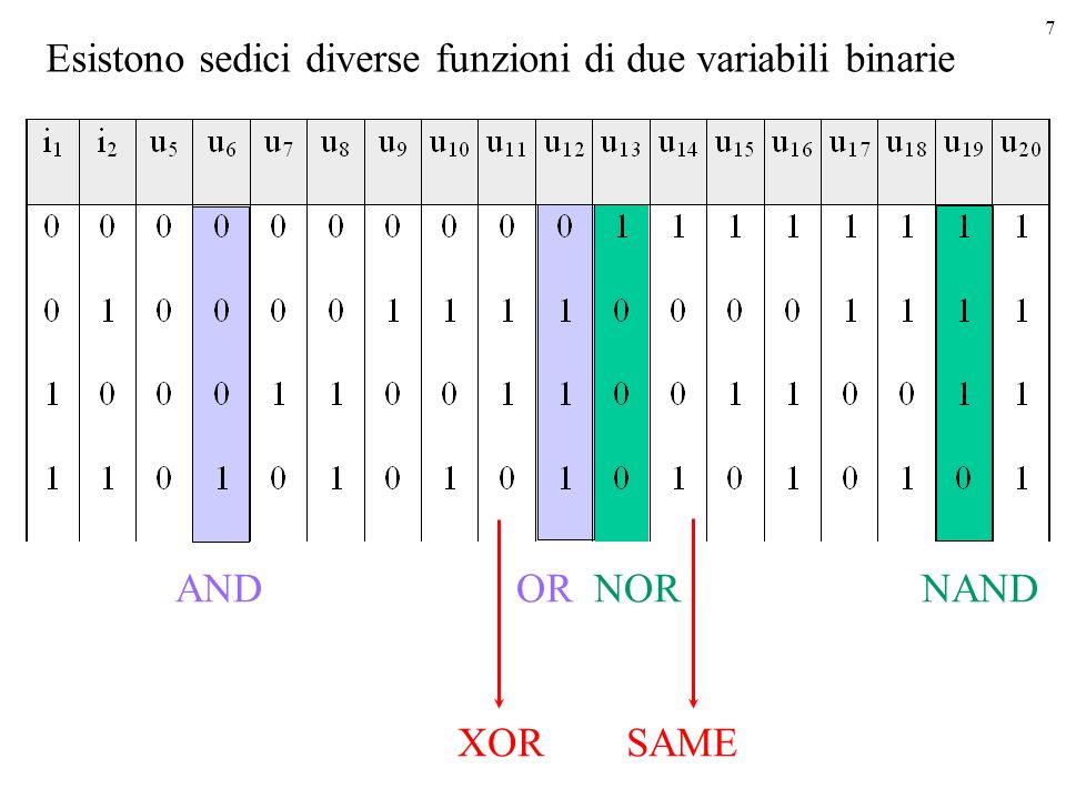7 Esistono sedici diverse funzioni di due variabili binarie AND OR NORNAND XOR SAME