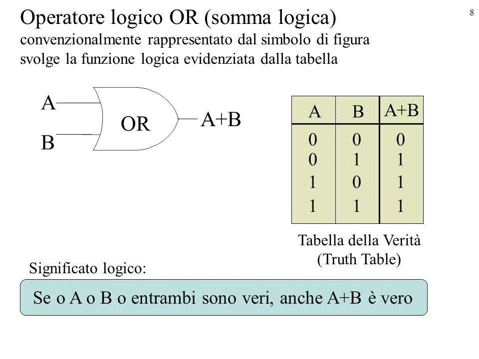 8 Operatore logico OR (somma logica) convenzionalmente rappresentato dal simbolo di figura svolge la funzione logica evidenziata dalla tabella A B A+B AB 000 011 101 111 OR Tabella della Verità (Truth Table) Significato logico: Se o A o B o entrambi sono veri, anche A+B è vero