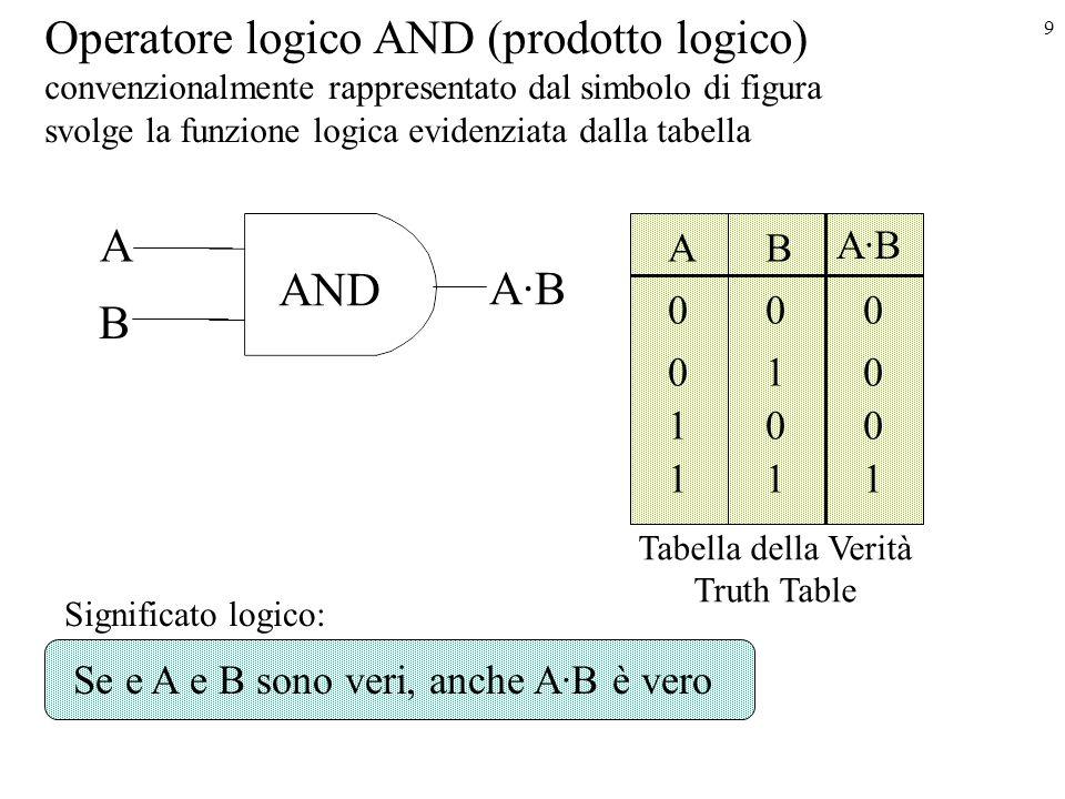9 Operatore logico AND (prodotto logico) convenzionalmente rappresentato dal simbolo di figura svolge la funzione logica evidenziata dalla tabella A A·B AB 000 010 100 111 AND Tabella della Verità Truth Table Significato logico: Se e A e B sono veri, anche A·B è vero B A·B