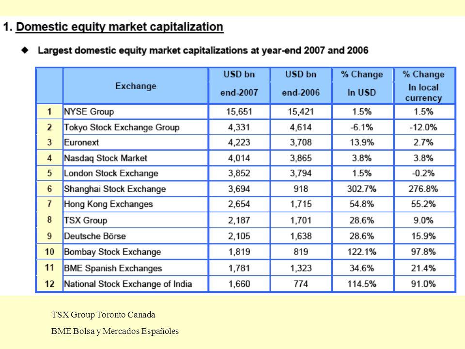 TSX Group Toronto Canada BME Bolsa y Mercados Españoles