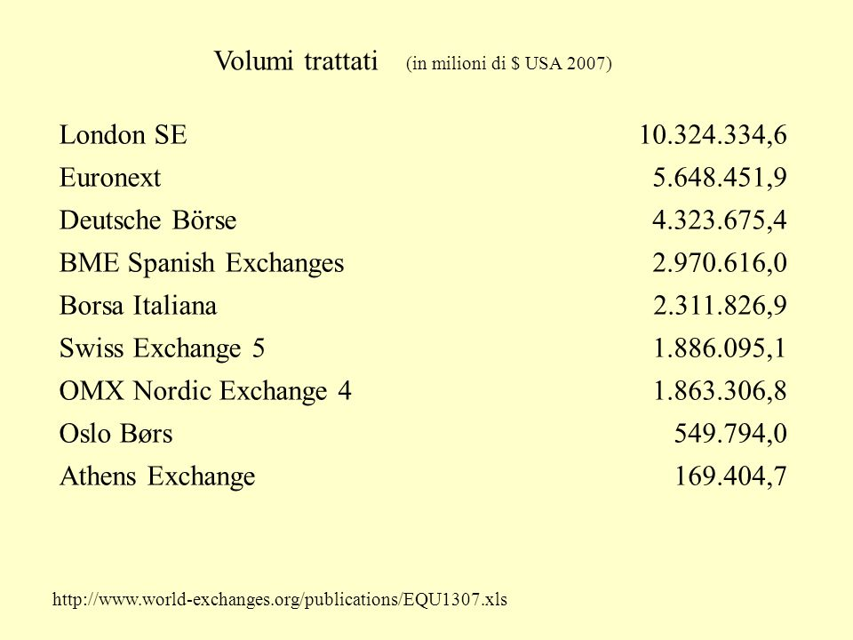 London SE ,6 Euronext ,9 Deutsche Börse ,4 BME Spanish Exchanges ,0 Borsa Italiana ,9 Swiss Exchange ,1 OMX Nordic Exchange ,8 Oslo Børs ,0 Athens Exchange ,7 Volumi trattati (in milioni di $ USA 2007)