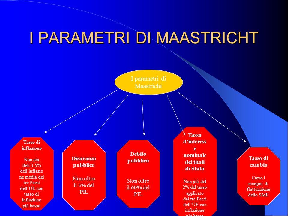 I PARAMETRI DI MAASTRICHT I parametri di Maastricht Tasso di inflazione Non più dell1,5% dellinflazio ne media dei tre Paesi dellUE con tasso di infla