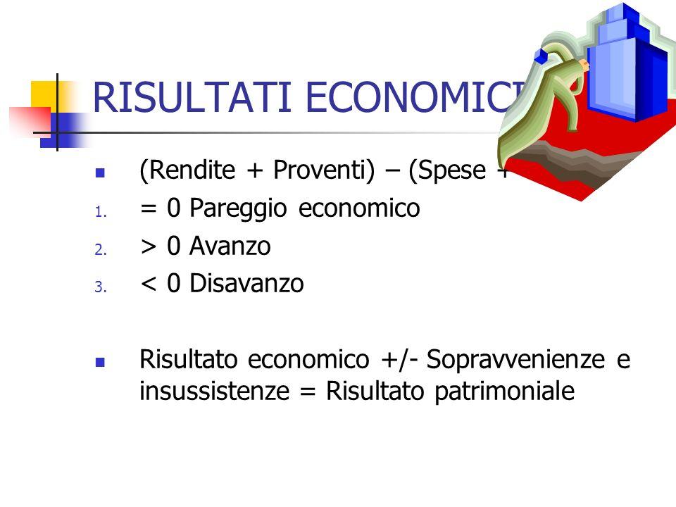 RISULTATI ECONOMICI (Rendite + Proventi) – (Spese + Oneri) 1. = 0 Pareggio economico 2. > 0 Avanzo 3. < 0 Disavanzo Risultato economico +/- Sopravveni