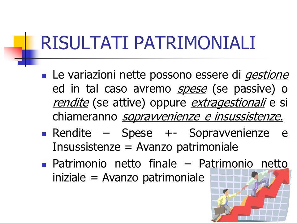 RISULTATI PATRIMONIALI Le variazioni nette possono essere di gestione ed in tal caso avremo spese (se passive) o rendite (se attive) oppure extragesti
