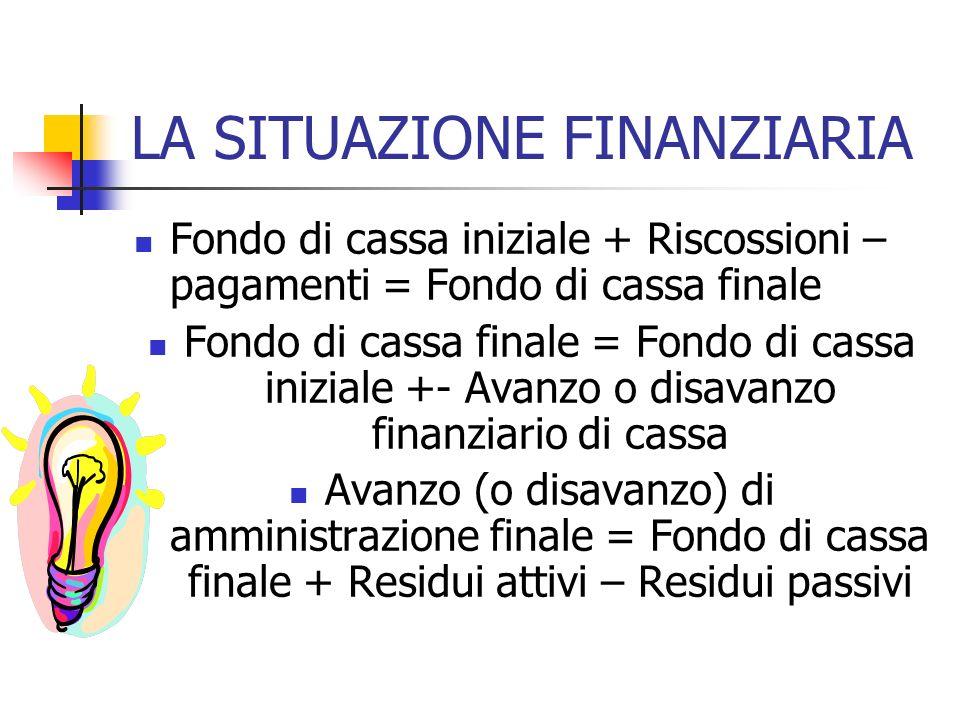 LA SITUAZIONE FINANZIARIA Fondo di cassa iniziale + Riscossioni – pagamenti = Fondo di cassa finale Fondo di cassa finale = Fondo di cassa iniziale +-