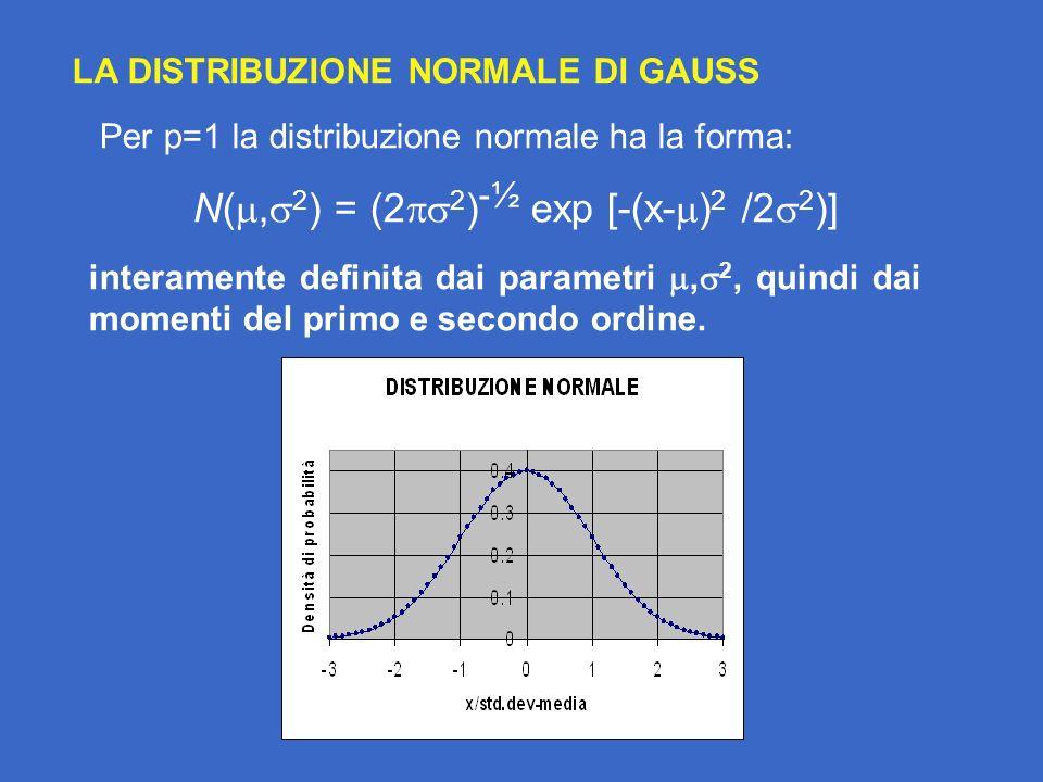 LA DISTRIBUZIONE NORMALE DI GAUSS Per p=1 la distribuzione normale ha la forma: N(, 2 ) = (2 2 ) -½ exp [-(x- ) 2 /2 2 )] interamente definita dai parametri, 2, quindi dai momenti del primo e secondo ordine.