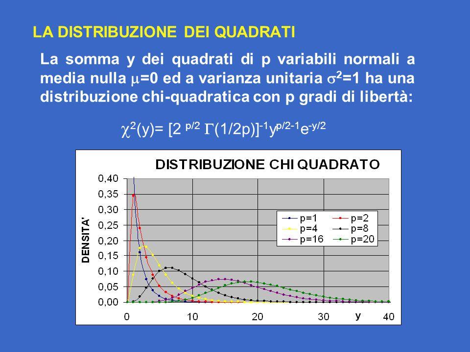 LA DISTRIBUZIONE DEI QUADRATI La somma y dei quadrati di p variabili normali a media nulla =0 ed a varianza unitaria 2 =1 ha una distribuzione chi-quadratica con p gradi di libertà: 2 (y)= [2 p/2 (1/2p)] -1 y p/2-1 e -y/2