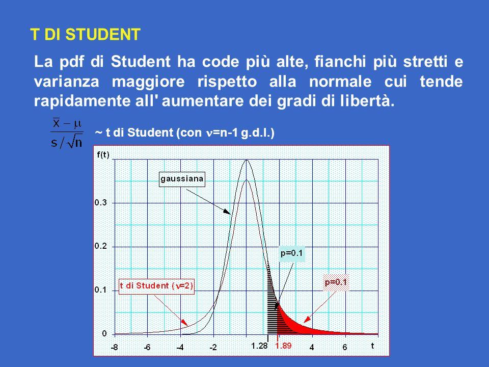 La pdf di Student ha code più alte, fianchi più stretti e varianza maggiore rispetto alla normale cui tende rapidamente all aumentare dei gradi di libertà.
