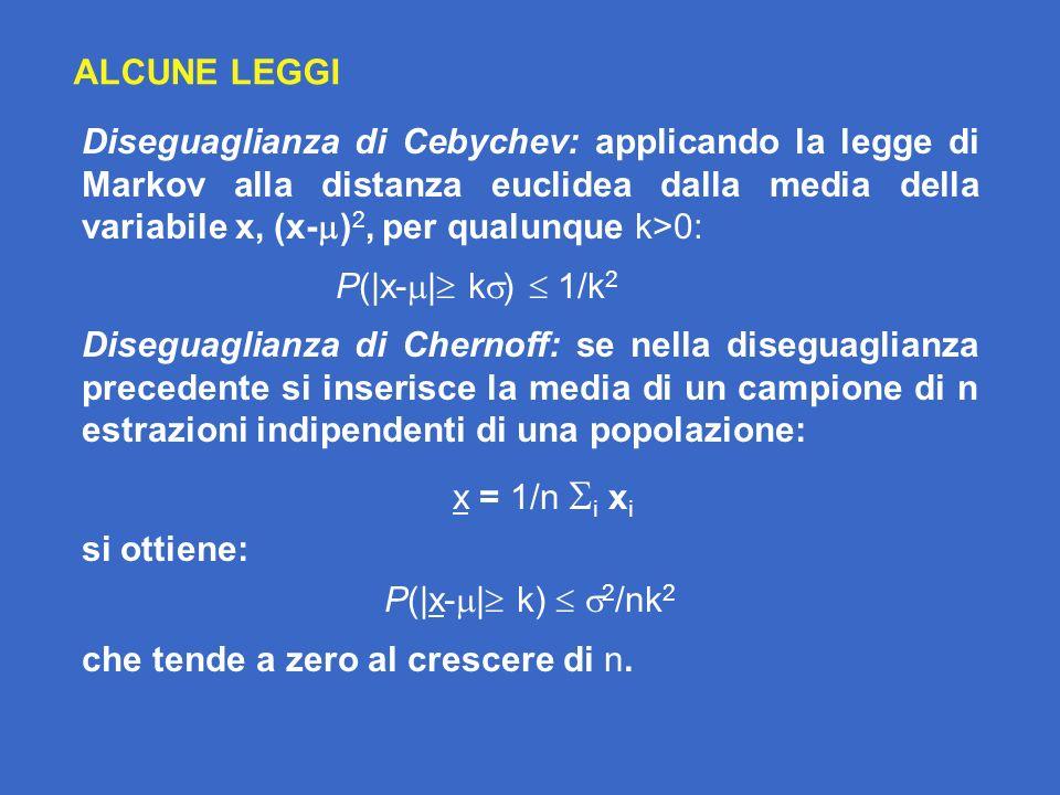 ALCUNE LEGGI Diseguaglianza di Cebychev: applicando la legge di Markov alla distanza euclidea dalla media della variabile x, (x- ) 2, per qualunque k>0: P(|x- | k ) 1/k 2 Diseguaglianza di Chernoff: se nella diseguaglianza precedente si inserisce la media di un campione di n estrazioni indipendenti di una popolazione: x = 1/n i x i si ottiene: P(|x- | k) 2 /nk 2 che tende a zero al crescere di n.