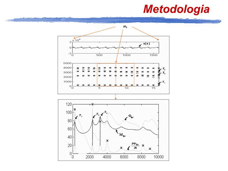 Rappresentazioni acustico-uditive 1 :F1, F2, F3 (Hz) 2 :F1-f0, F2-F1, F3-F2 (Hz) 3 :F1, F2, F3 (Bark) 4 :F1-f0, F2-F1, F3-F2 (Bark) Hz bark