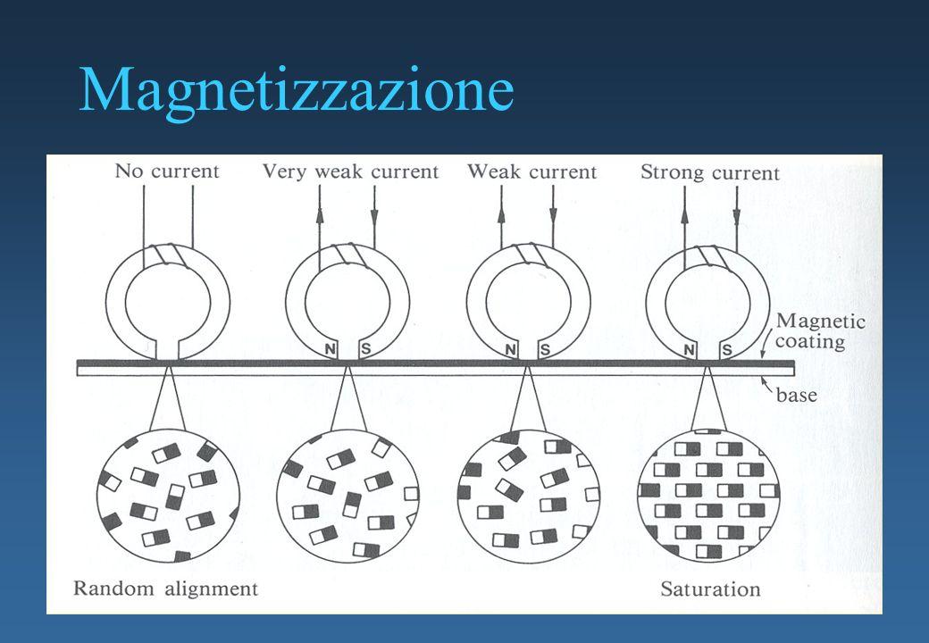 Magnetizzazione