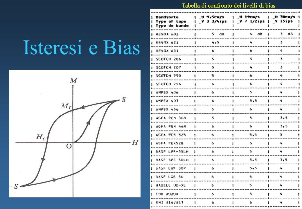 Isteresi e Bias Tabella di confronto dei livelli di bias