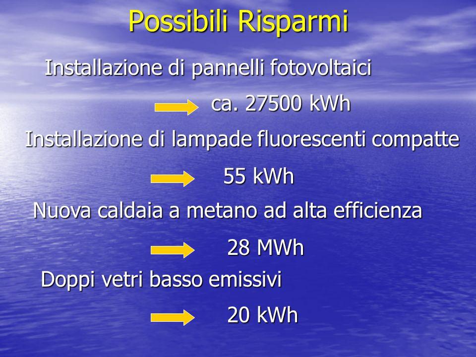 Possibili Risparmi Installazione di pannelli fotovoltaici ca.