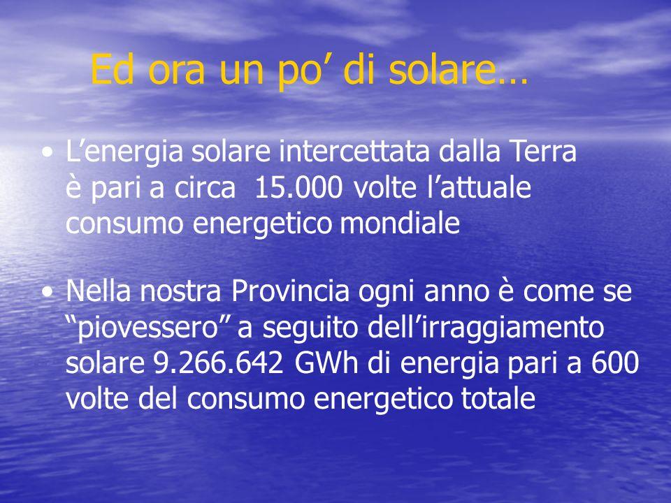 Ed ora un po di solare… Lenergia solare intercettata dalla Terra è pari a circa 15.000 volte lattuale consumo energetico mondiale Nella nostra Provincia ogni anno è come se piovessero a seguito dellirraggiamento solare 9.266.642 GWh di energia pari a 600 volte del consumo energetico totale
