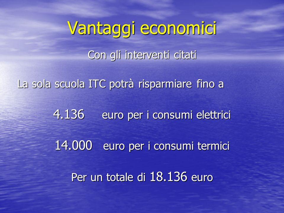 Vantaggi economici Con gli interventi citati La sola scuola ITC potrà risparmiare fino a 4.136 euro per i consumi elettrici 14.000 euro per i consumi termici Per un totale di 18.136 euro