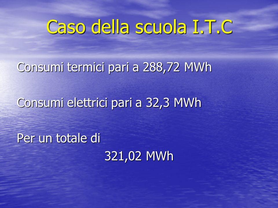 Caso della scuola I.T.C Consumi termici pari a 288,72 MWh Consumi elettrici pari a 32,3 MWh Per un totale di 321,02 MWh