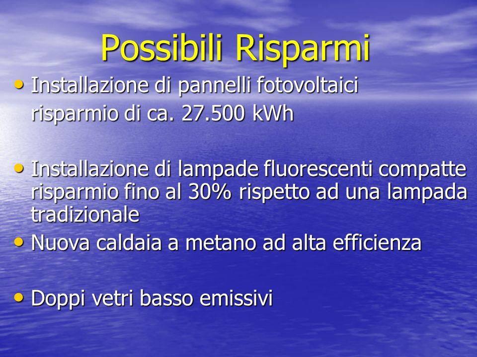Possibili Risparmi Installazione di pannelli fotovoltaici Installazione di pannelli fotovoltaici risparmio di ca.