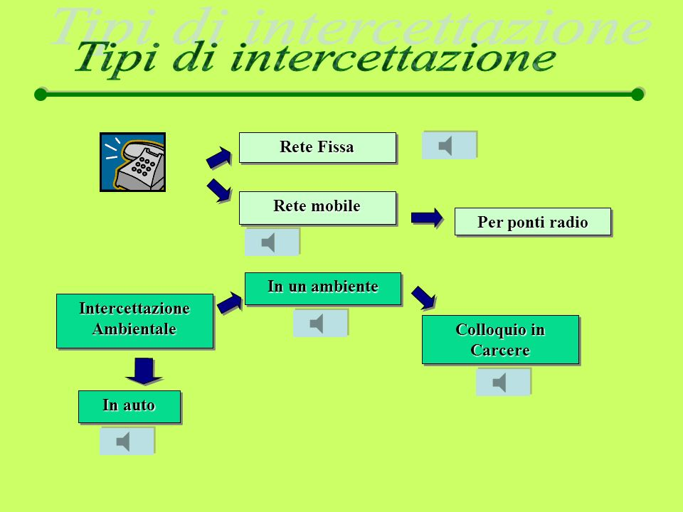 Problemi Difficoltà di trascrizione.(incertezza nella trascrizione) Difficoltà di identificazione.