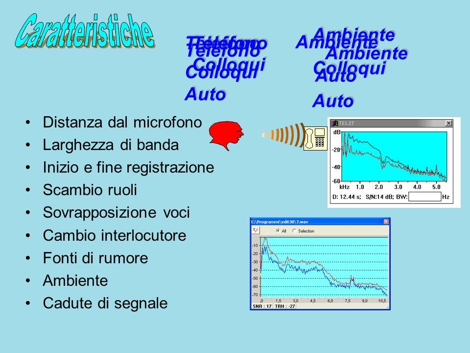 Intercettazione Ambientale Rete Fissa Rete mobile Per ponti radio Colloquio in Carcere In un ambiente In auto