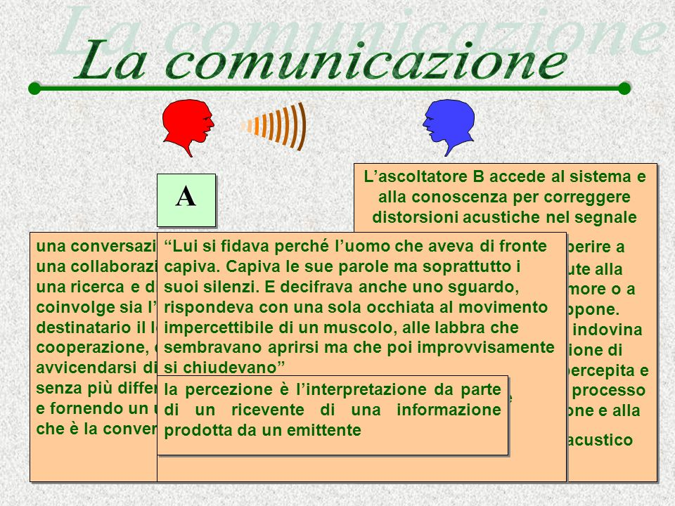 Ho detto Paolo non Paola System Oriented Output oriented A: Come va.