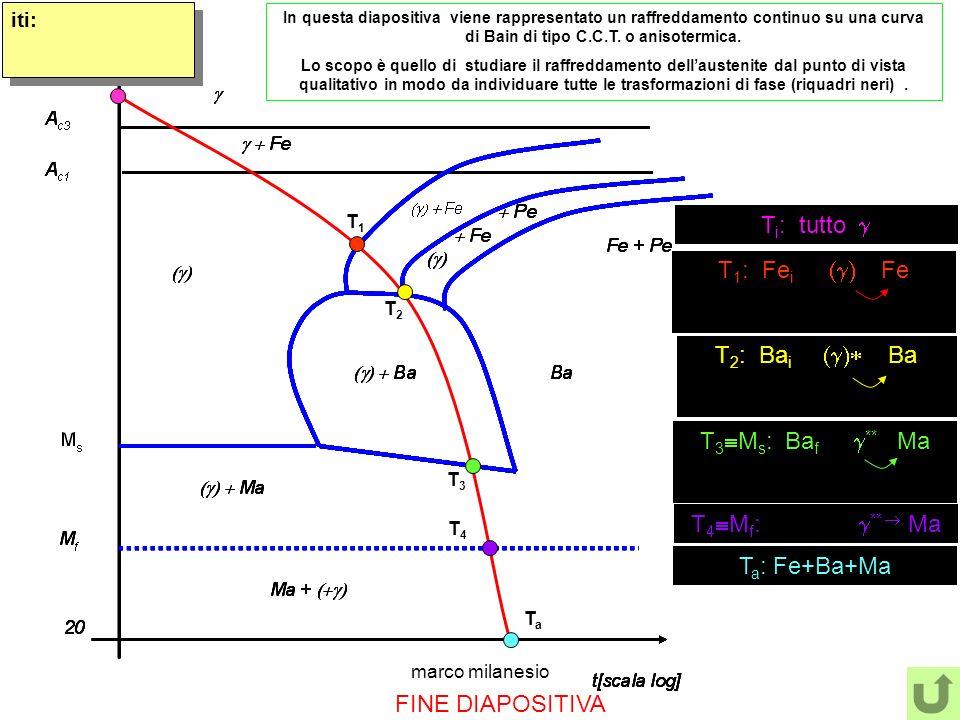 marco milanesio FINE DIAPOSITIVA T i : tutto TiTi TaTa T a : Fe+Ba+Ma T1T1 T 1 : Fe i Fe T2T2 T 2 : Ba i Ba T3T3 T 3 M s : Ba f ** Ma T 4 M f : ** Ma T4T4 iti: In questa diapositiva viene rappresentato un raffreddamento continuo su una curva di Bain di tipo C.C.T.