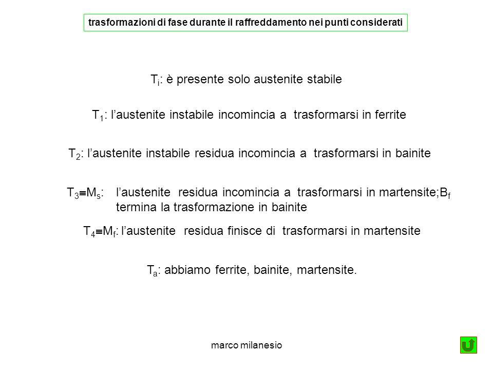 marco milanesio T i : è presente solo austenite stabile T 1 : laustenite instabile incomincia a trasformarsi in ferrite T 2 : laustenite instabile residua incomincia a trasformarsi in bainite T 3 M s : laustenite residua incomincia a trasformarsi in martensite;B f termina la trasformazione in bainite T 4 M f : laustenite residua finisce di trasformarsi in martensite T a : abbiamo ferrite, bainite, martensite.
