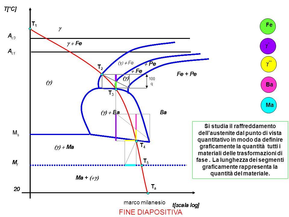 marco milanesio * FINE DIAPOSITIVA ** Fe BaMa T5T5 T1T1 T4T4 T3T3 T2T2 TaTa 100 q Si studia il raffreddamento dellaustenite dal punto di vista quantitativo in modo da definire graficamente la quantità tutti i materiali delle trasformazioni di fase.
