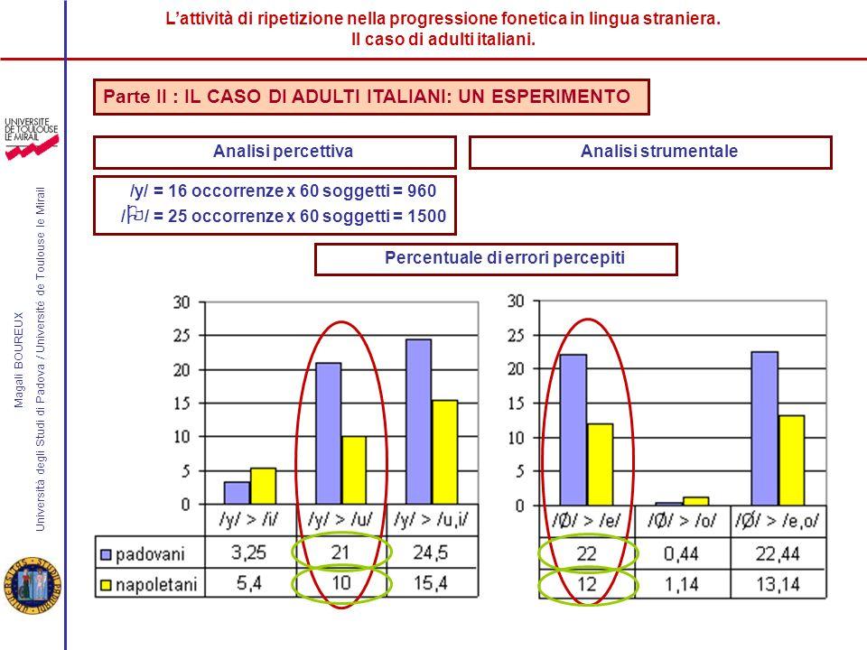 Lattività di ripetizione nella progressione fonetica in lingua straniera.