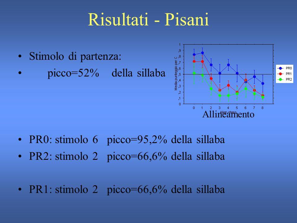 Risultati - Pisani N.risposte per L+H*+L Allineamento Scaling - PR Allineamento PR - 0 Allineamento PR - 1 Allineamento PR - 2