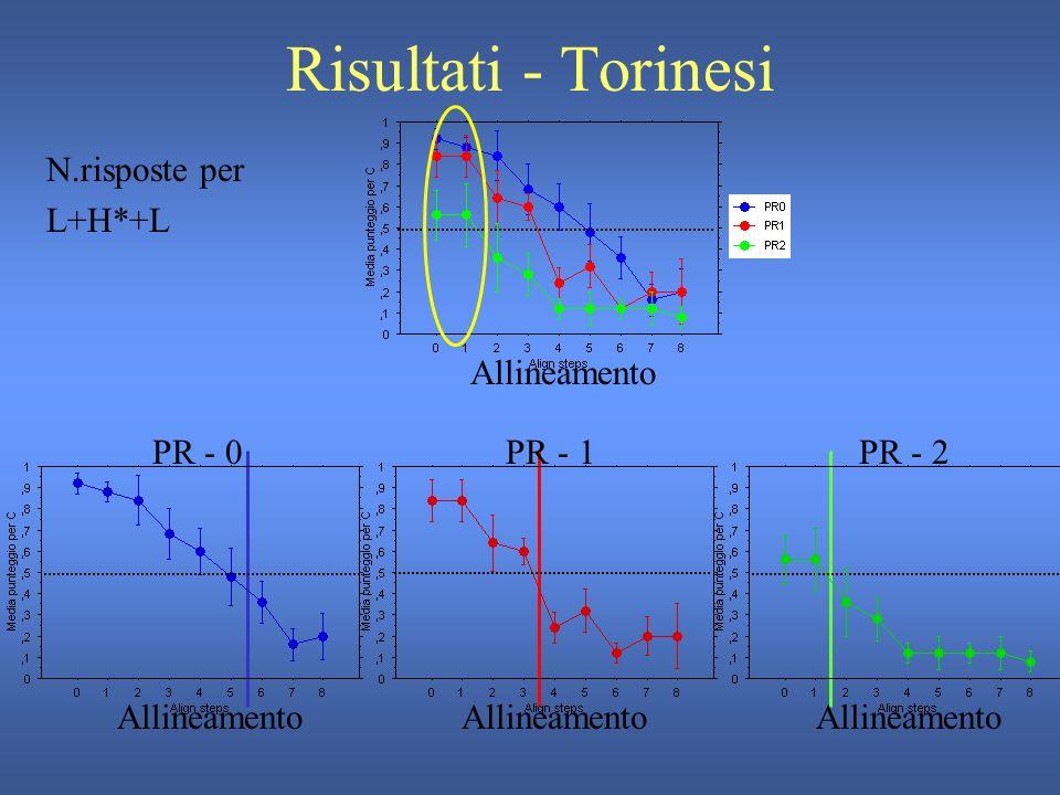 Risultati - Pisani Stimolo di partenza: picco=52% della sillaba PR0: stimolo 6picco=95,2% della sillaba PR2: stimolo 2picco=66,6% della sillaba PR1: stimolo 2picco=66,6% della sillaba Allineamento