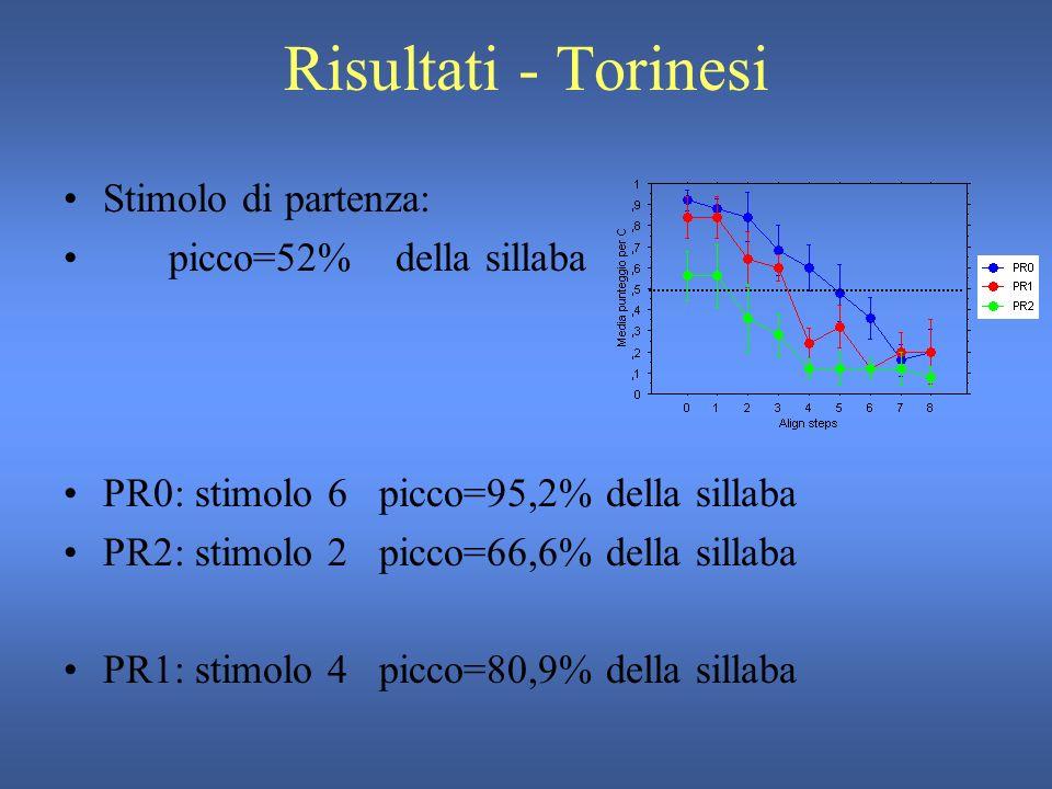 Risultati - Torinesi N.risposte per L+H*+L Allineamento PR - 1 Allineamento PR - 0 Allineamento PR - 2
