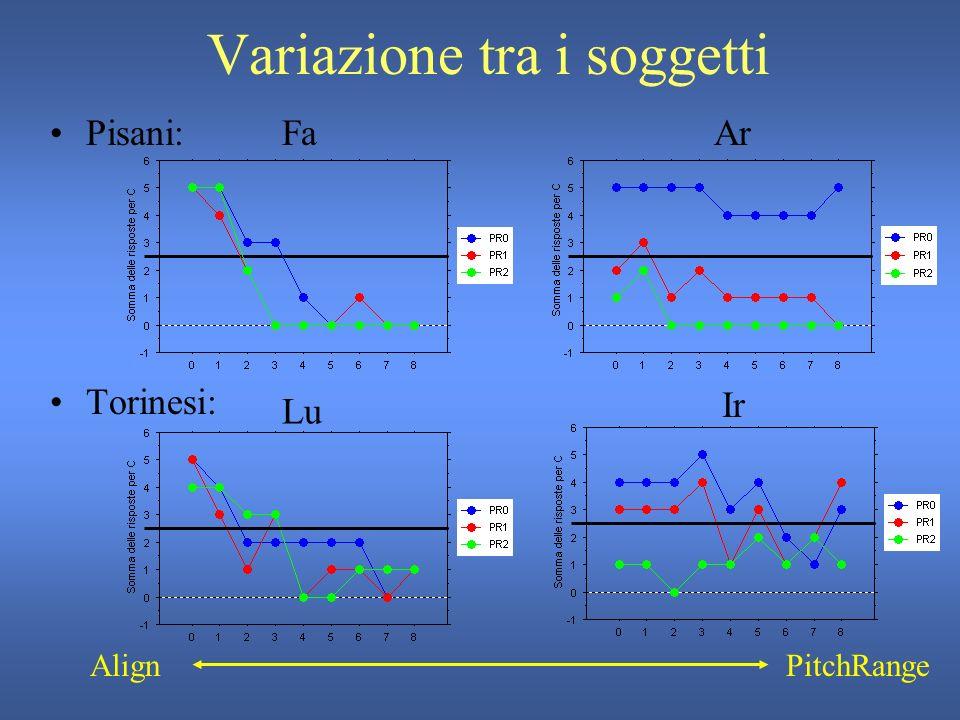 Confronto tra varietà La varietà di italiano parlata dal soggetto non è significativa nel determinare la risposta in base alla variazione –di allineamento –di scaling …ma la risposta è significativamente diversa considerando linterazione tra varietà e modificazione di allineamento