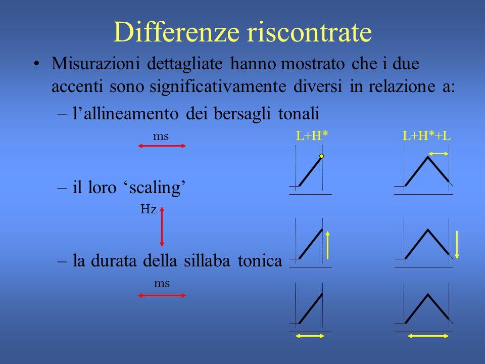 Accenti studiati Rappresentazione schematica L+H* L+H*+L σ Caratteristiche funzionali [Gili Fivela 2002, 2004]: L+H*: ad esempio, nei contorni di continuazione L+H*+L: ad esempio, in caso di focalizzazione contrastiva