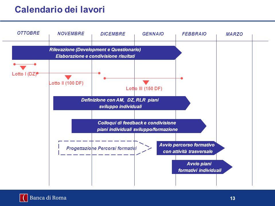 13 Calendario dei lavori OTTOBRE NOVEMBRE DICEMBRE Lotto I (DZ) Rilevazione (Development e Questionario) Elaborazione e condivisione risultati Lotto I