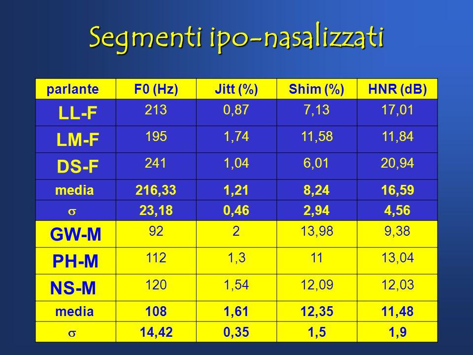 Unità di respiro parlanteF0 (Hz)Jitt (%)Shim (%)HNR (dB) LL-F 2121,578,7212,34 DM-F 1922,511,949,82 DS-F 2312,468,5312,2 media 211,62,179,7311,45 19,5