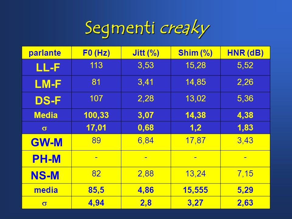 Segmenti creaky parlante F0 (Hz)Jitt (%)Shim (%)HNR (dB) LL-F 1133,5315,285,52 LM-F 813,4114,852,26 DS-F 1072,2813,025,36 Media 100,333,0714,384,38 17,010,681,21,83 GW-M 896,8417,873,43 PH-M ---- NS-M 822,8813,247,15 media 85,54,8615,5555,29 4,942,83,272,63