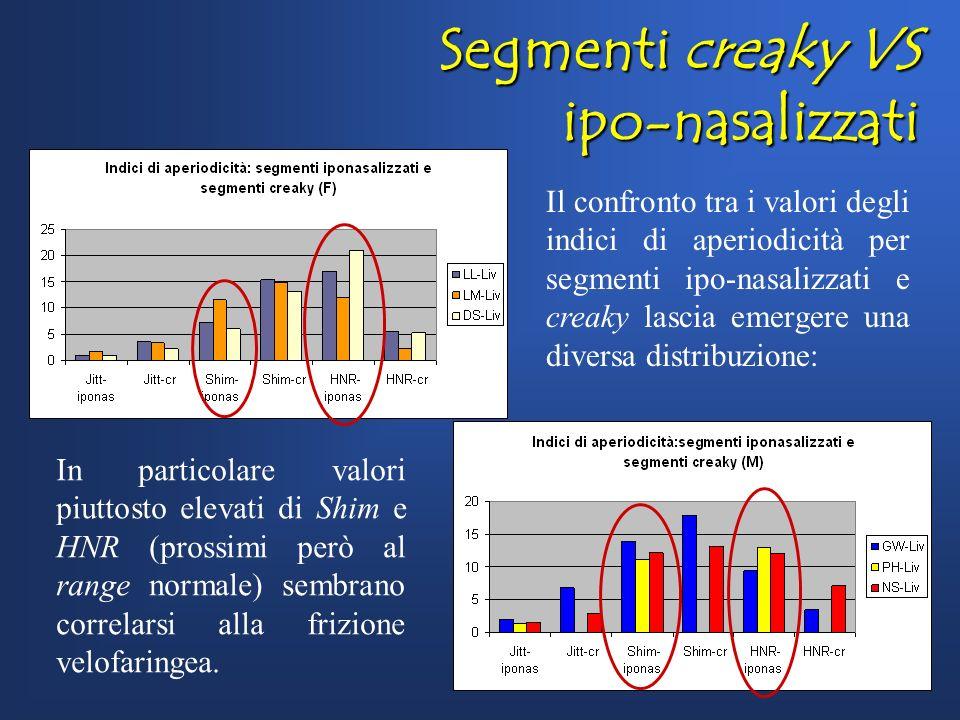Distribuzione segmenti creaky FM LLLMDSGWNSPH Nr. segm. Creaky per U.R. 10/1112/174/115/115/140/13 Media per U.R. 10,750,40,50,380