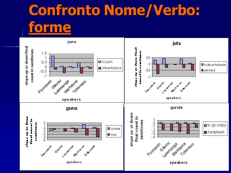 Laboratorio di Fonetica (Università della Tuscia)10 Livelli tonali differenziati in realizzazioni dello stesso suffisso nominale.