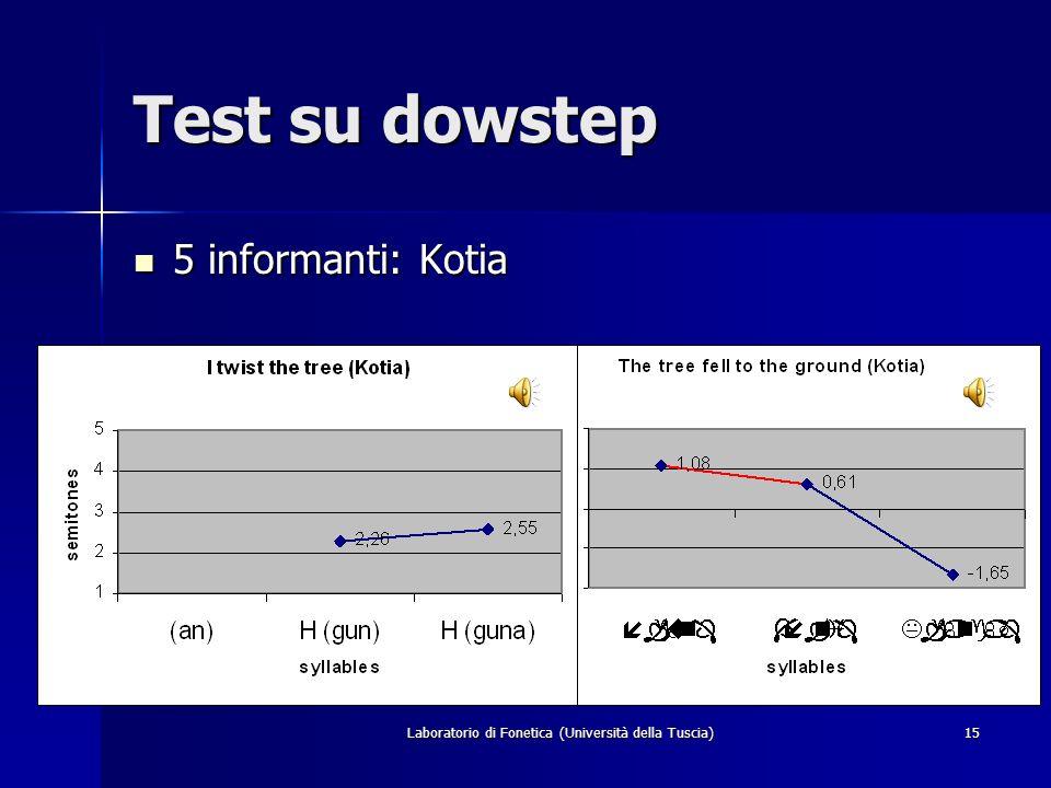 Laboratorio di Fonetica (Università della Tuscia)14 Verifica dellipotesi di L flottante. 1. [ ] Lalbero è caduto a terra. 2. [ ] Io torco lalbero. Per