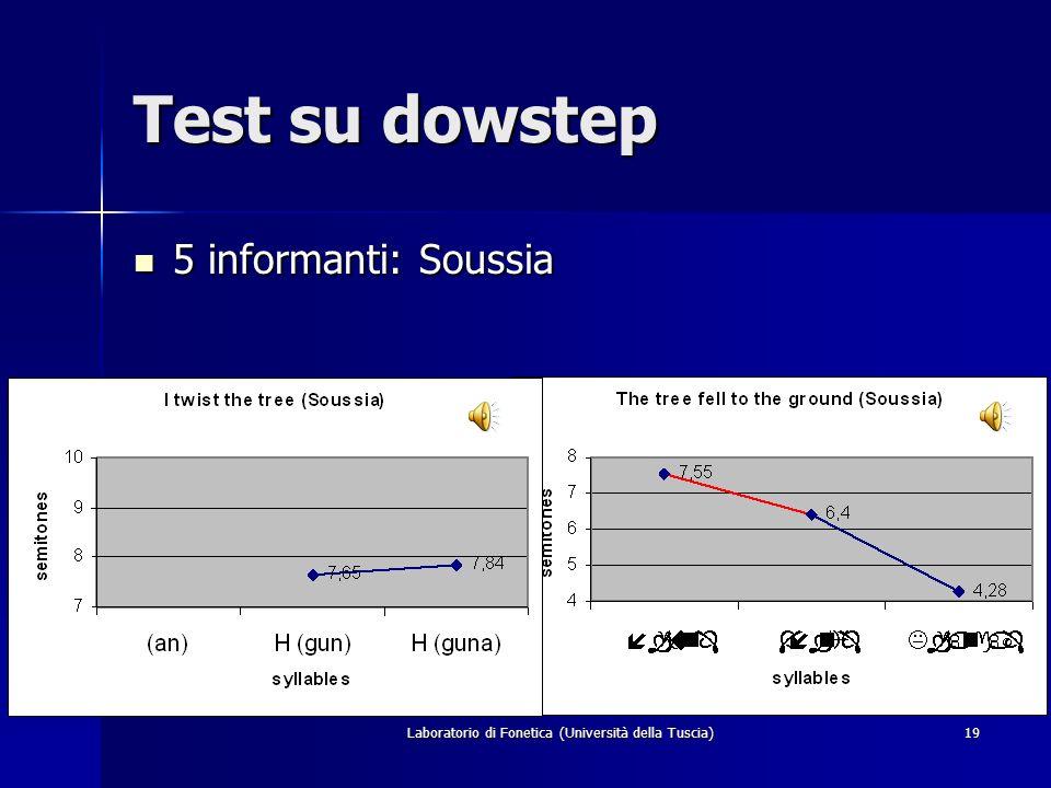 Laboratorio di Fonetica (Università della Tuscia)18 Test su dowstep 5 informanti: Marhayna 5 informanti: Marhayna