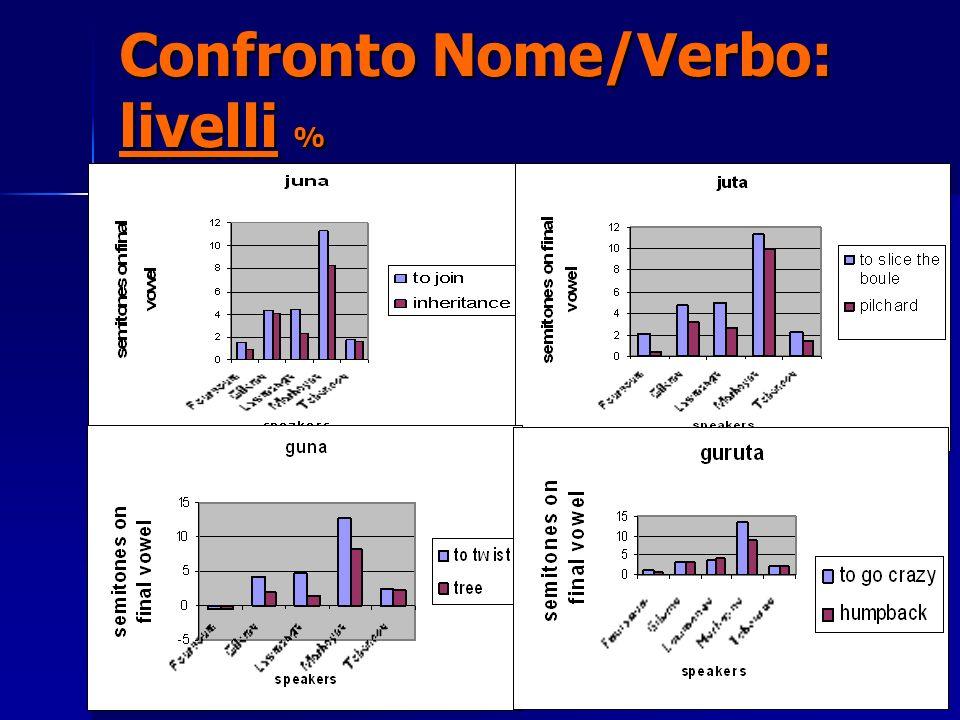 Laboratorio di Fonetica (Università della Tuscia)9 Confronto Nome/Verbo: livelli %