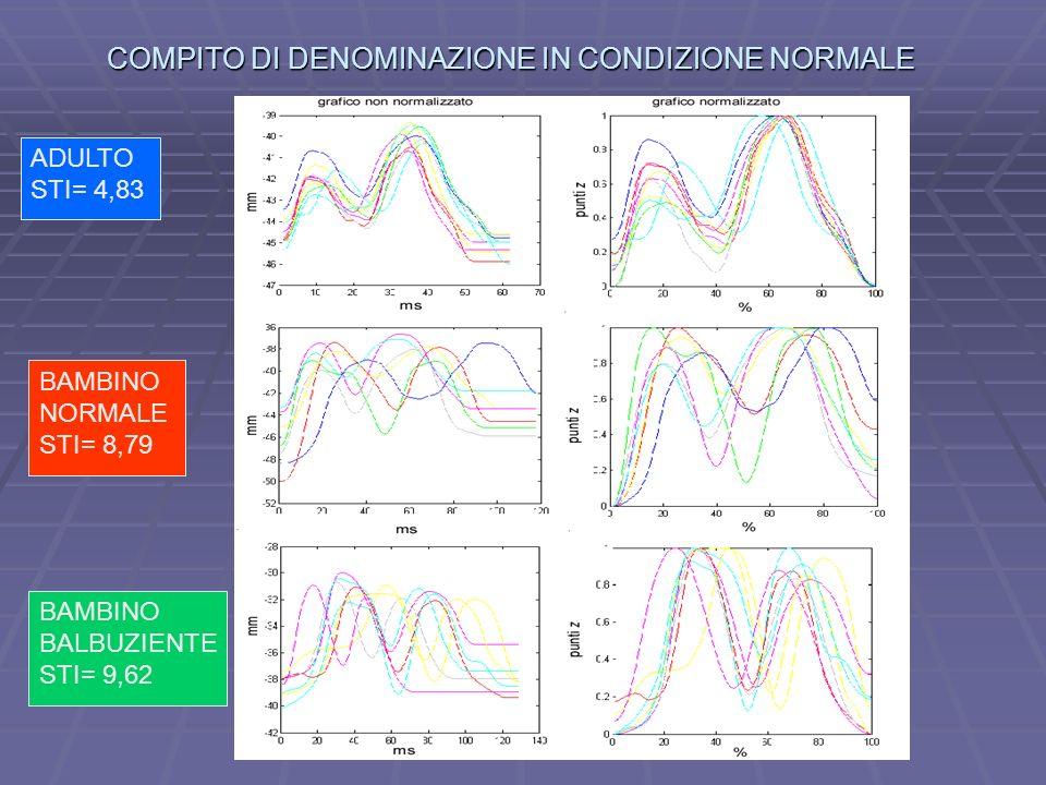 COMPITO DI DENOMINAZIONE IN CONDIZIONE NORMALE BAMBINO NORMALE STI= 8,79 BAMBINO BALBUZIENTE STI= 9,62 ADULTO STI= 4,83