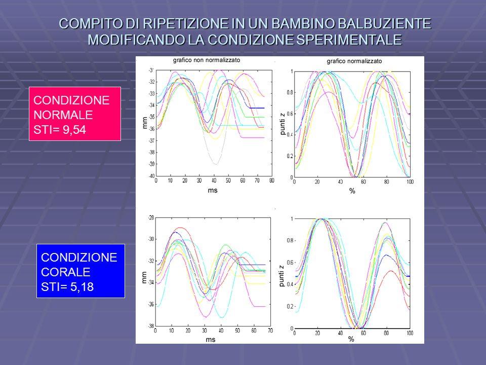 COMPITO DI RIPETIZIONE IN UN BAMBINO BALBUZIENTE MODIFICANDO LA CONDIZIONE SPERIMENTALE CONDIZIONE NORMALE STI= 9,54 CONDIZIONE CORALE STI= 5,18