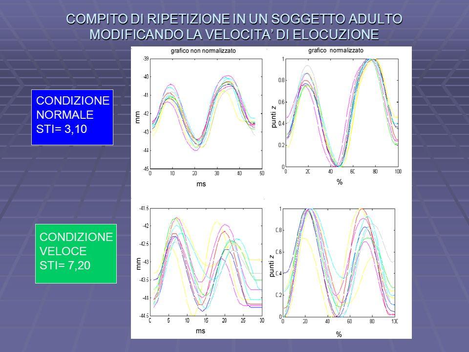 COMPITO DI RIPETIZIONE IN UN SOGGETTO ADULTO MODIFICANDO LA VELOCITA DI ELOCUZIONE CONDIZIONE NORMALE STI= 3,10 CONDIZIONE VELOCE STI= 7,20