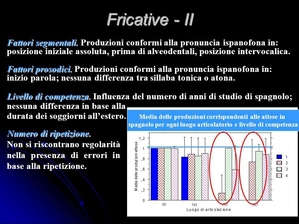 Fricative - Il luogo di articolazione ha effetto significativo sulle risposte - Minor numero di risposte corrispondenti alla produzione ispanofona in: