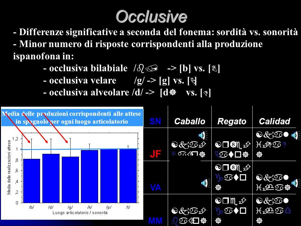 Fricative - II Fattori segmentali. Fattori segmentali. Produzioni conformi alla pronuncia ispanofona in: posizione iniziale assoluta, prima di alveode
